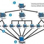 ¿Qué son los ataques DDos? (como los de Anonymous)