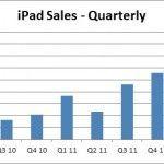 Comparación entre ventas de iPad y otros productos de Apple