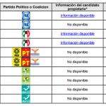 Conoce a tus candidat@s a diputados y senadores #Contienda140