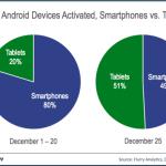 Navidad rompe récords en activaciones de iOS y Android