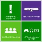 Se han vendido 76 millones de Xbox 360