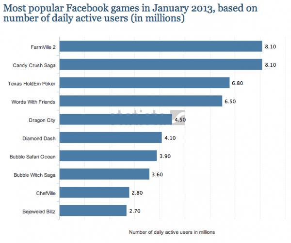 250 millones de personas jugando en Facebook cada mes