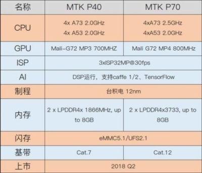 helio p70 procesadores mediatek 2018
